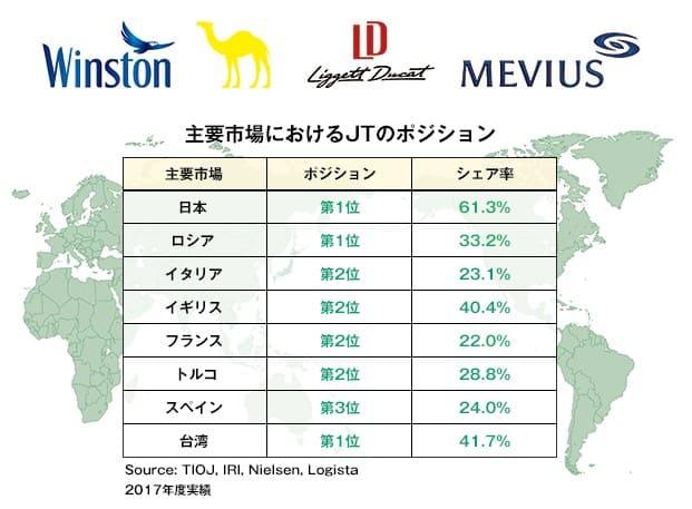 日本たばこ産業_2914_たばこシェア