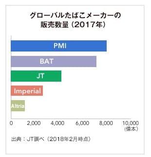日本たばこ産業_2914_たばこシェア2