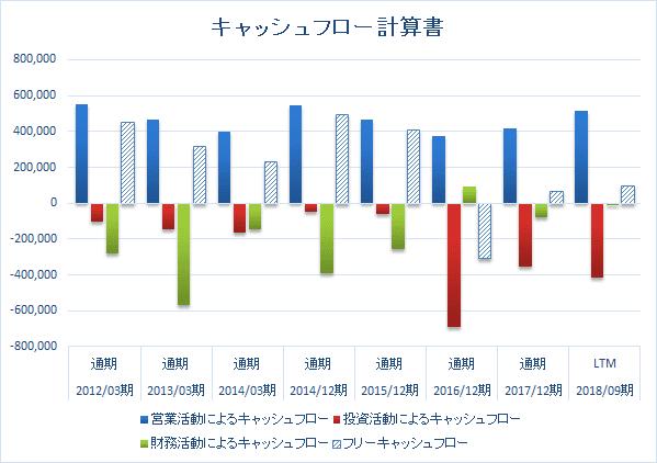 日本たばこ産業_2914_キャッシュフロー計算書