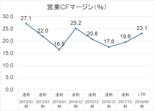 日本たばこ産業_2914_営業キャッシュフロー・マージン