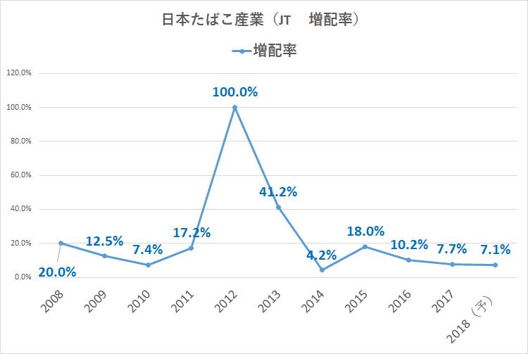 日本たばこ産業_2914_増配率