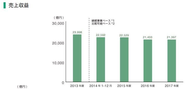 日本たばこ産業_2914_売上収益