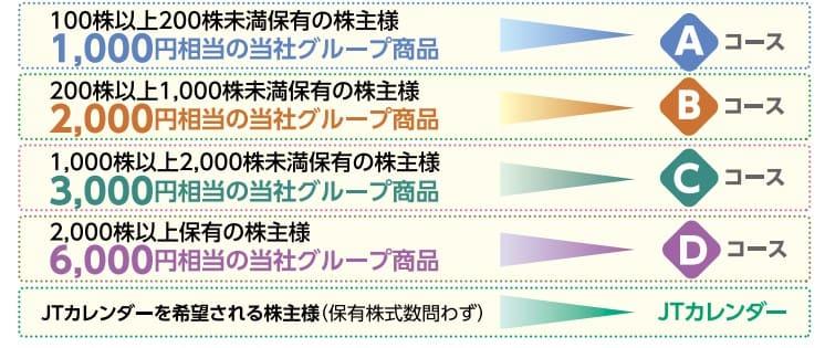 日本たばこ産業_2914_株主優待 (1)