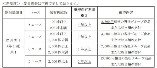 日本たばこ産業_2914_株主優待2 (1)