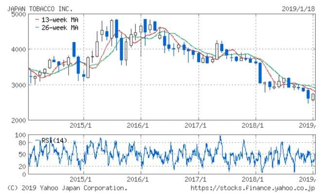 日本たばこ産業_2914_株価5年チャート (1)
