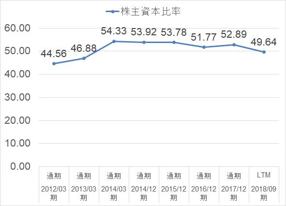 日本たばこ産業_2914_自己資本比率