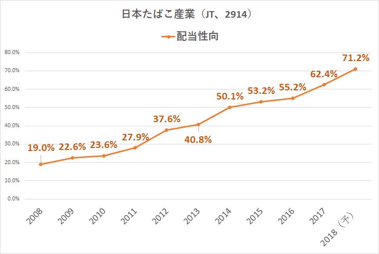 日本たばこ産業_2914_配当性向