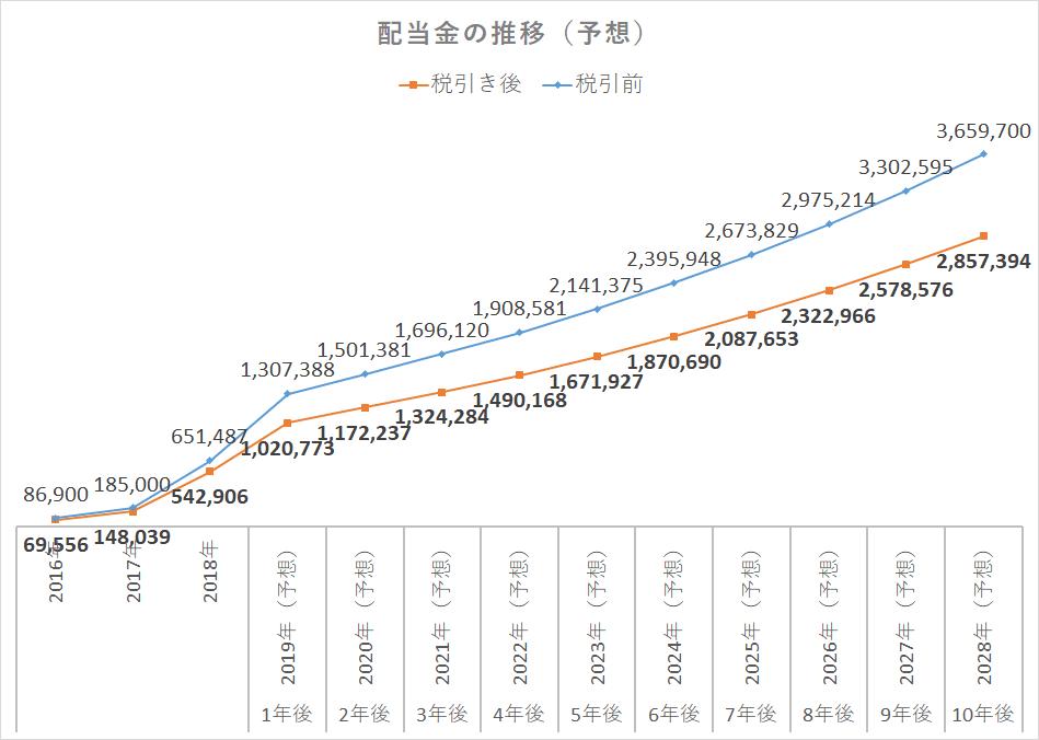 配当金再投資2019予想 (2)