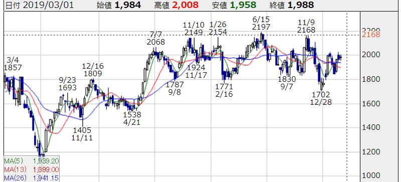 日本取引所グループ(JPX)株価チャート